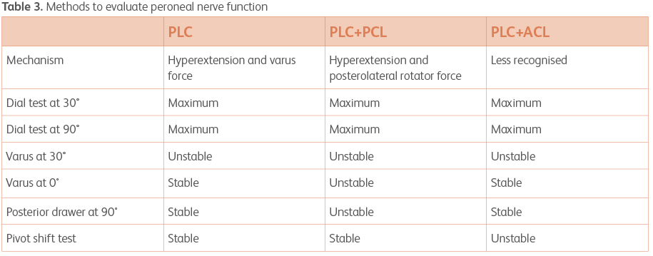 OPN_166_article_posterolateral_corner_injuries_knee_table4