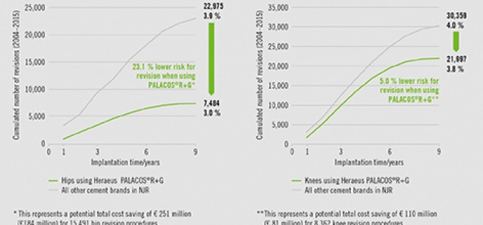 Reducing arthroplasty revisions: cutting costs and improving patient satisfaction