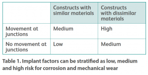 Table 1: Implant factors can be stratified as low, medium and high risk for corrosion and mechanical wear.