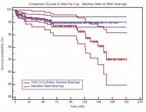 Figure 11 – Comparison of survivals for different bearings with the Atlas IIIP cup.