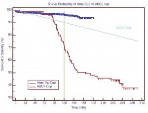 Figure 10 – Comparison of Elastic Atlas vs Rigid ABG cup survival