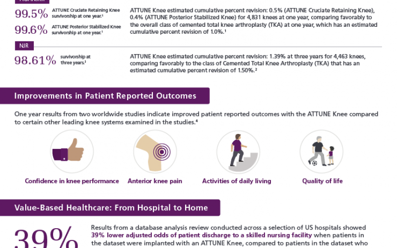 Clinical and economic value of the ATTUNE® knee system