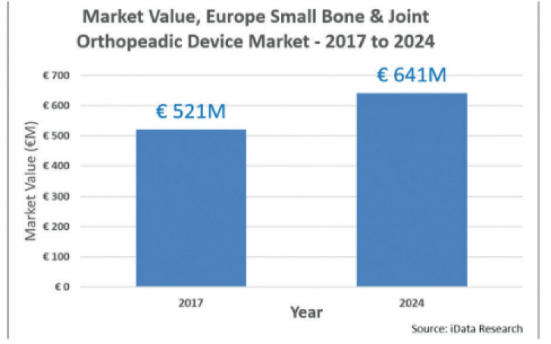 Growing European shoulder implant market experiences a shift in technology