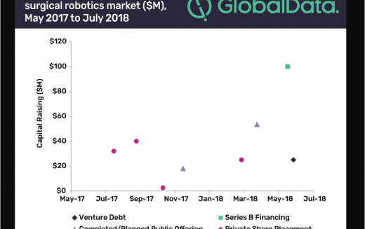 Surgical robotics market poised to support wider variety of procedures