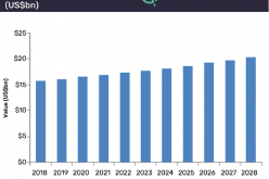 Global hip and knee replacement market set to be worth $20.4bn by 2028