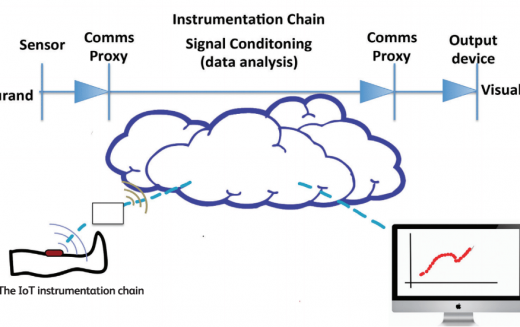 Internet of Things in orthopaedics: are there barriers to implementation?